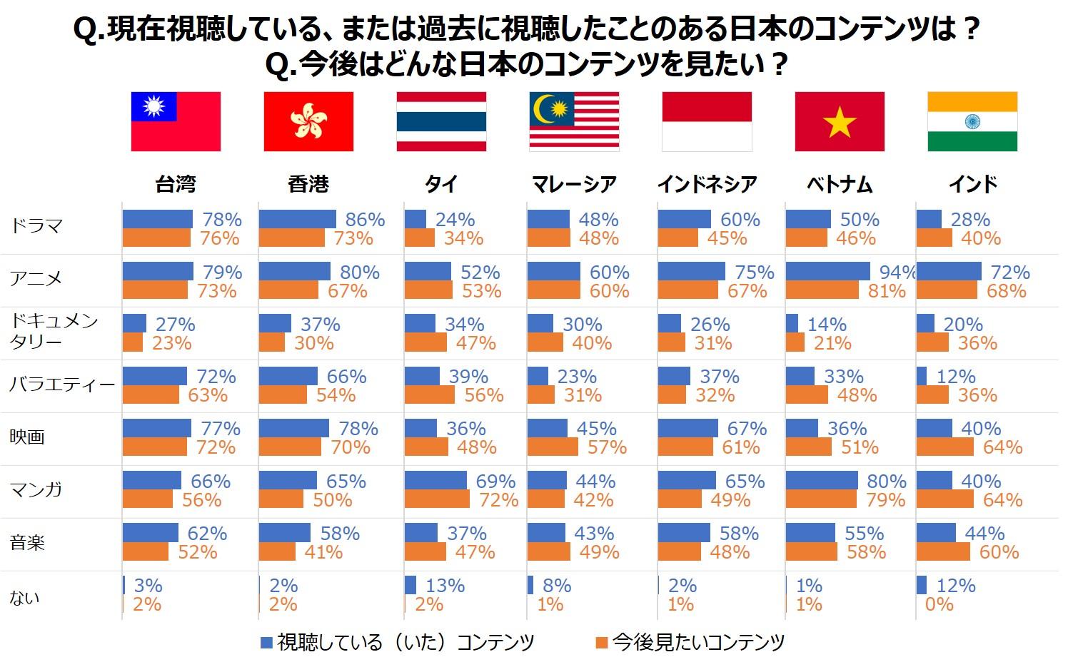 日本のどんなコンテンツが視聴されている?FUN! JAPANオンライン調査 ...