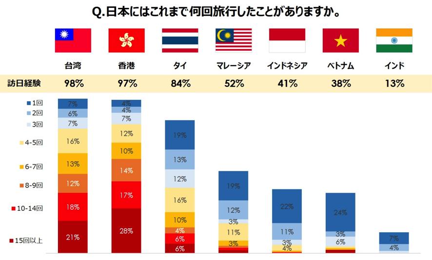 日本旅行の回数