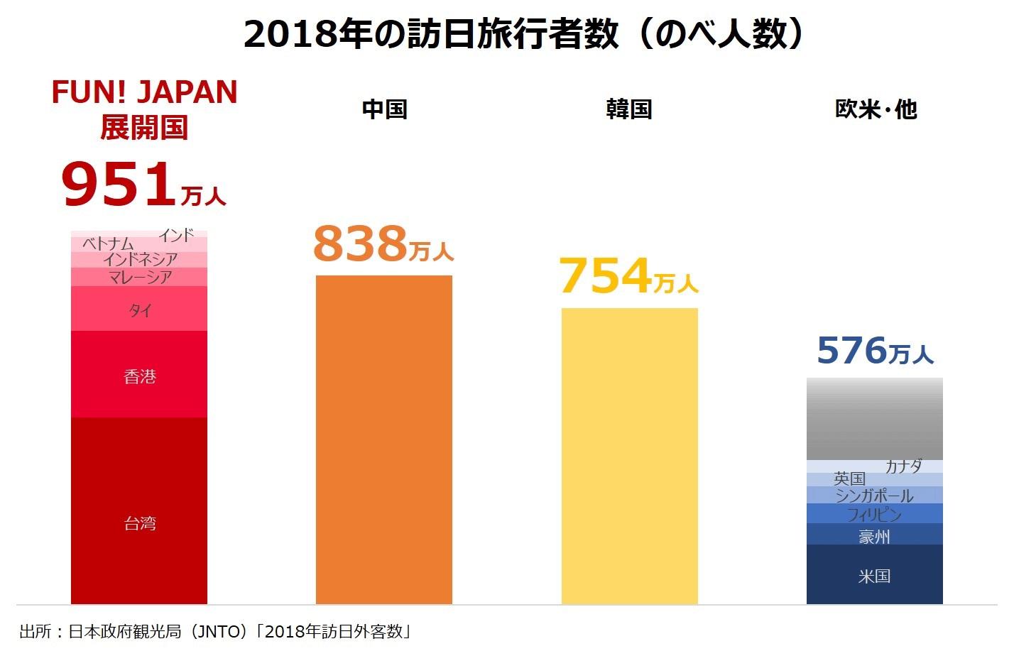 2018年の訪日旅行者数
