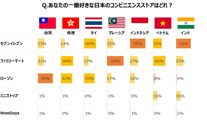 あなたの一番好きな日本のコンビニエンスストアはどれですか