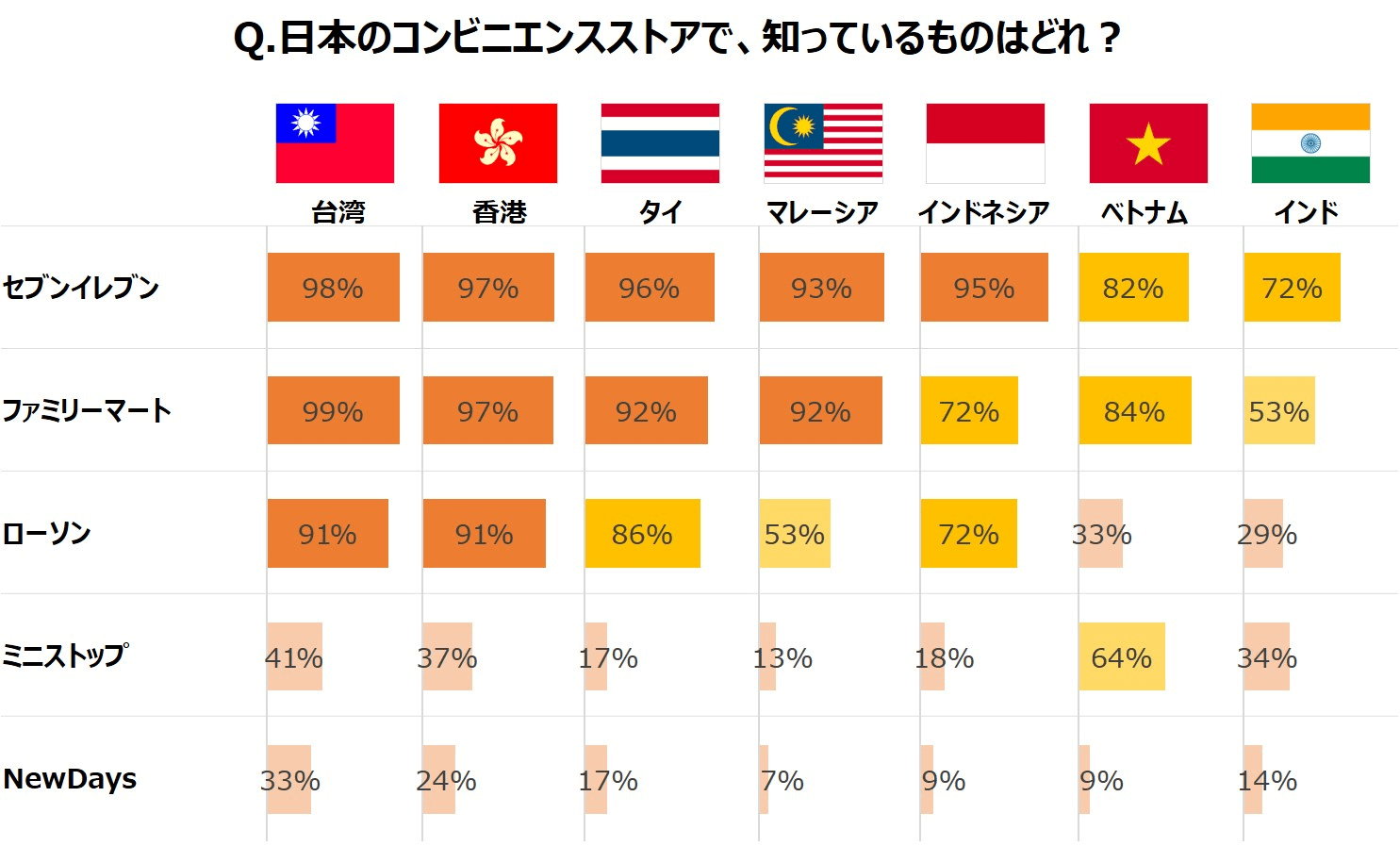 日本のコンビニエンスストアで、知っているものはどれですか