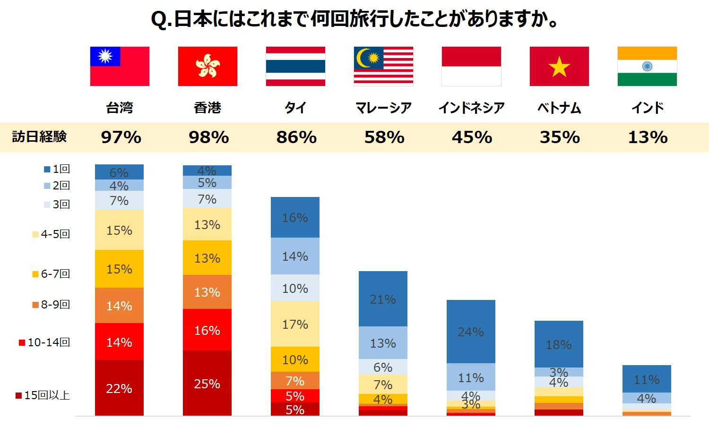 日本はこれまで何回旅行したことがありますか