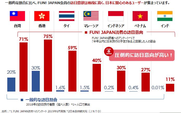 日本好きのアジア各国の消費者へのアプローチ
