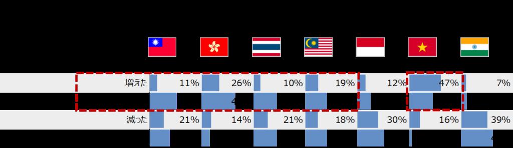 越境ECの利用頻度